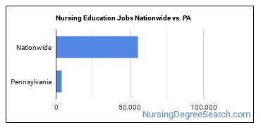Nursing Education Jobs Nationwide vs. PA