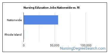 Nursing Education Jobs Nationwide vs. RI