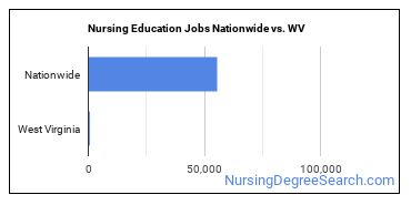 Nursing Education Jobs Nationwide vs. WV