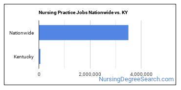 Nursing Practice Jobs Nationwide vs. KY