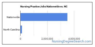 Nursing Practice Jobs Nationwide vs. NC