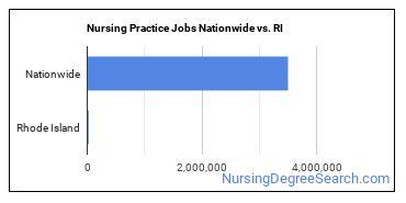 Nursing Practice Jobs Nationwide vs. RI