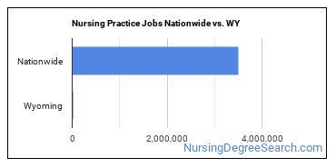 Nursing Practice Jobs Nationwide vs. WY