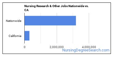 Nursing Research & Other Jobs Nationwide vs. CA