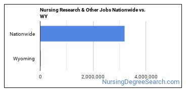 Nursing Research & Other Jobs Nationwide vs. WY