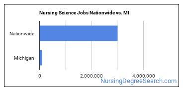 Nursing Science Jobs Nationwide vs. MI