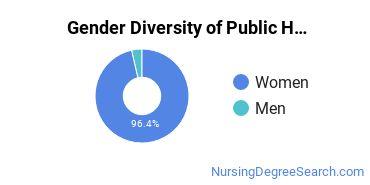 Public Health Nursing Majors in AZ Gender Diversity Statistics