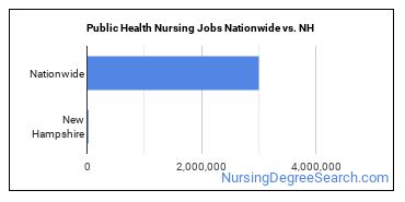 Public Health Nursing Jobs Nationwide vs. NH