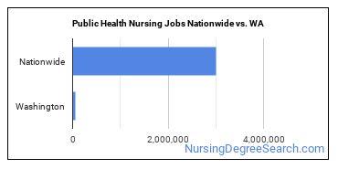 Public Health Nursing Jobs Nationwide vs. WA