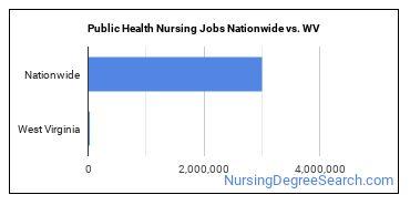 Public Health Nursing Jobs Nationwide vs. WV