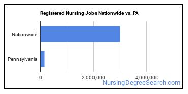 Registered Nursing Jobs Nationwide vs. PA