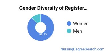 Registered Nursing Majors in WI Gender Diversity Statistics