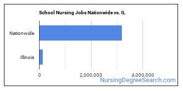 School Nursing Jobs Nationwide vs. IL