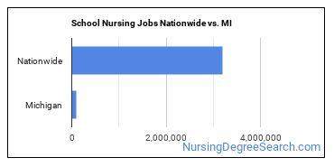 School Nursing Jobs Nationwide vs. MI