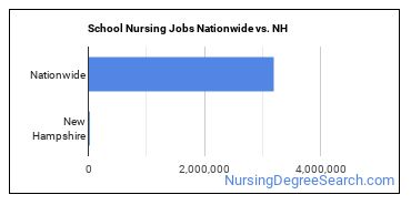 School Nursing Jobs Nationwide vs. NH