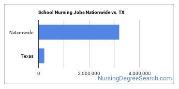 School Nursing Jobs Nationwide vs. TX