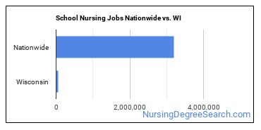 School Nursing Jobs Nationwide vs. WI
