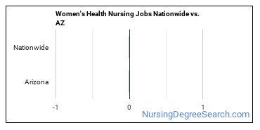 Women's Health Nursing Jobs Nationwide vs. AZ