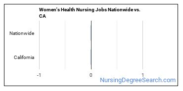 Women's Health Nursing Jobs Nationwide vs. CA