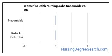 Women's Health Nursing Jobs Nationwide vs. DC