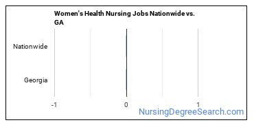 Women's Health Nursing Jobs Nationwide vs. GA
