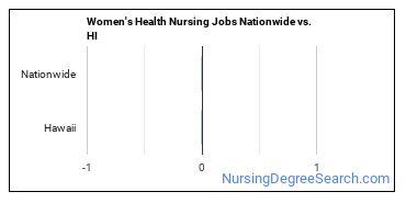 Women's Health Nursing Jobs Nationwide vs. HI