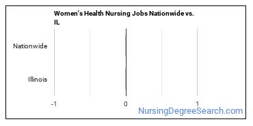Women's Health Nursing Jobs Nationwide vs. IL