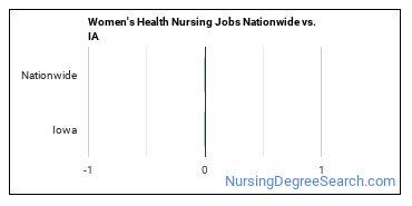 Women's Health Nursing Jobs Nationwide vs. IA