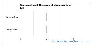 Women's Health Nursing Jobs Nationwide vs. MD