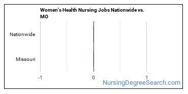 Women's Health Nursing Jobs Nationwide vs. MO