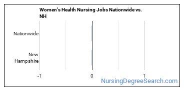 Women's Health Nursing Jobs Nationwide vs. NH