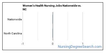 Women's Health Nursing Jobs Nationwide vs. NC