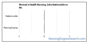 Women's Health Nursing Jobs Nationwide vs. PA
