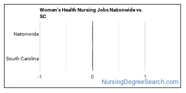 Women's Health Nursing Jobs Nationwide vs. SC