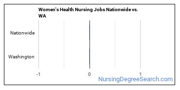 Women's Health Nursing Jobs Nationwide vs. WA